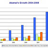 Akamai Technologies Inc. (AKAM) Q1 Preview