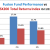 Fusion Fund October Performance