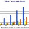 Akamai Technologies Inc. (AKAM) Q3 2009 Preview