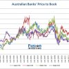 Price to Book Ratio and Yield of Australian Banks
