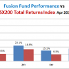 Fusion Fund lands hard