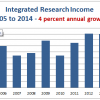 Integrated Research Profit Warning