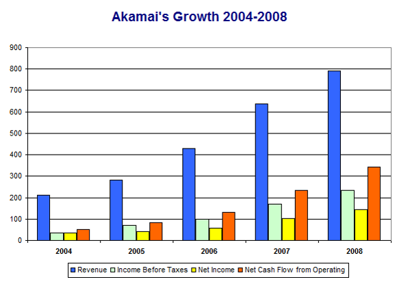 Akamai's Growth 2004 to 2008