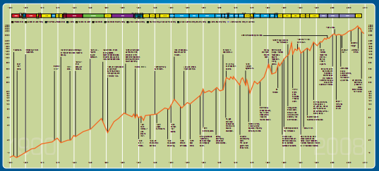 ASX Chart with events 1900 - 2009 (Click for full PDF)