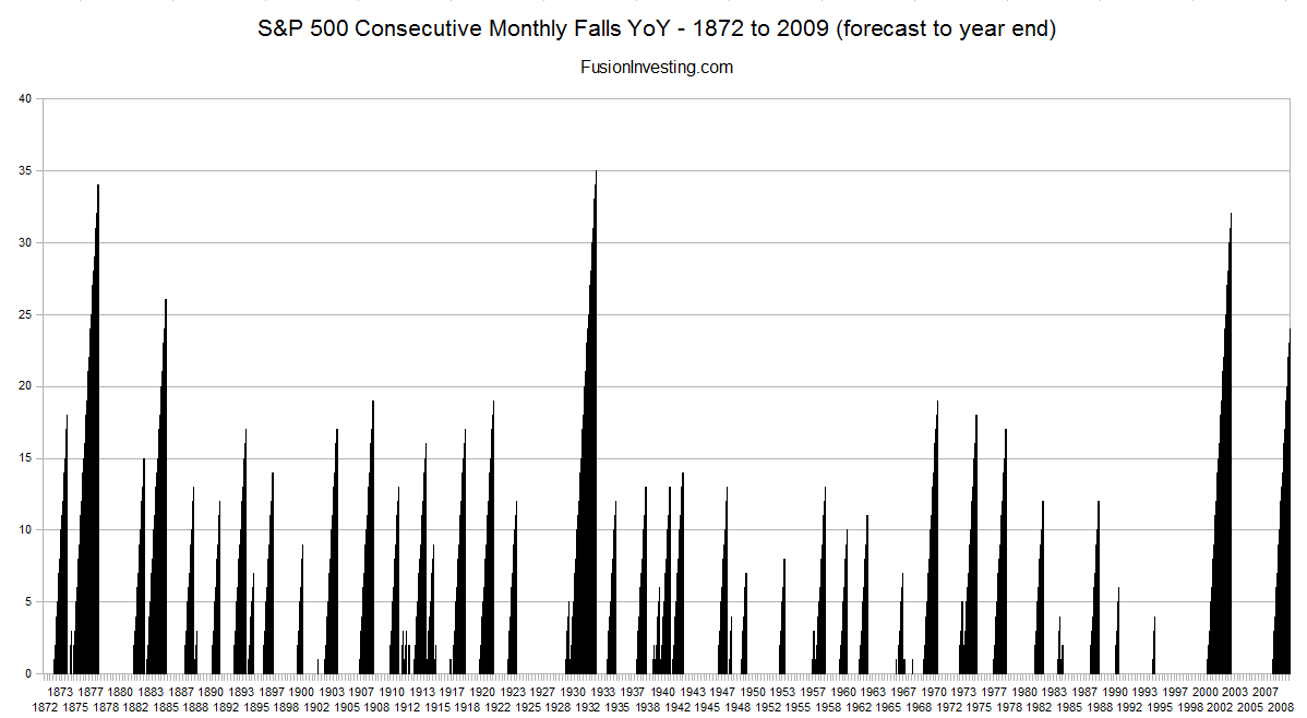sp500-consecutive-down-months-1872-2009