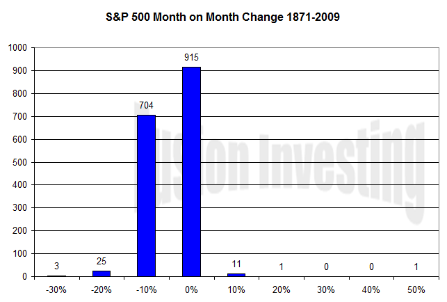 S&P 500 Month on month price changes histogram