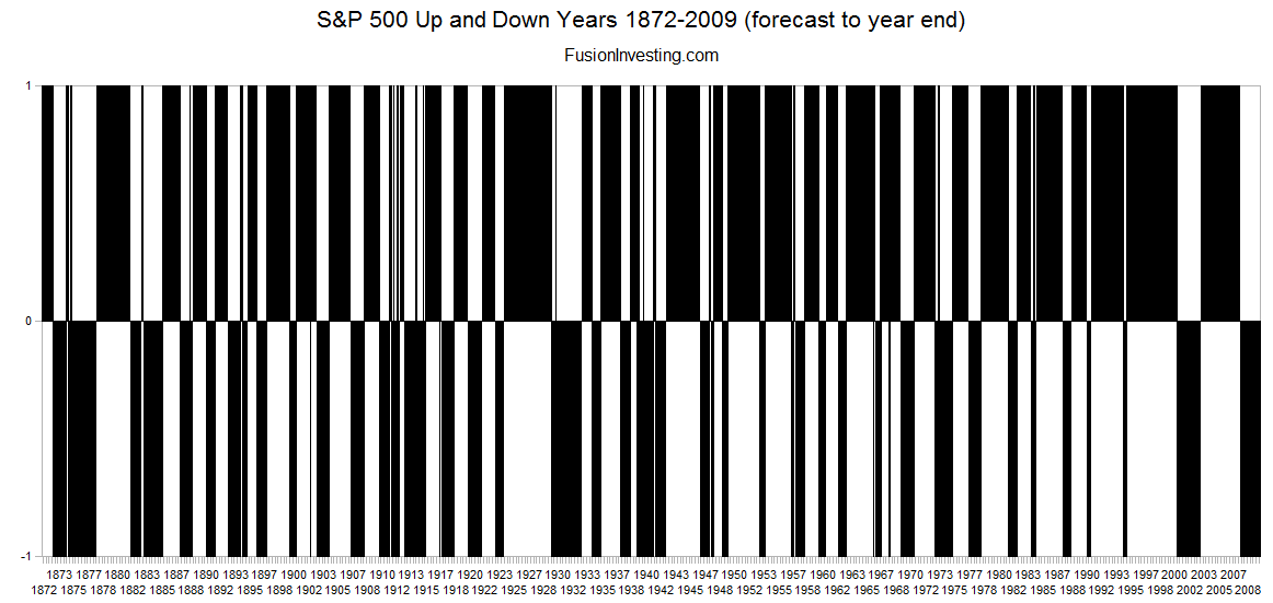 sp500-monthly-up-down-1872-2009