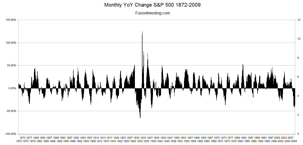 S&P 500 Monthly Year on Year Change 1872-2009