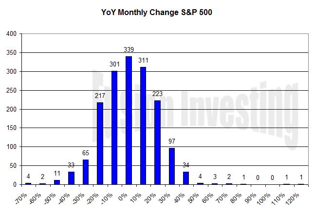 S&P 500 Monthly YoY Change histogram 1872-2009