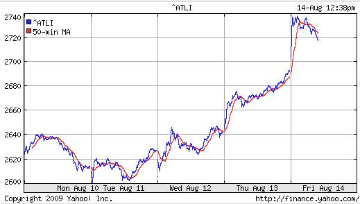 S&P ASX20 ^ALTI