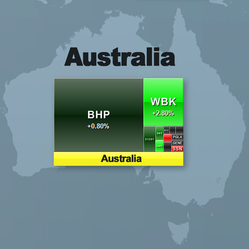 Australia according to Finviz