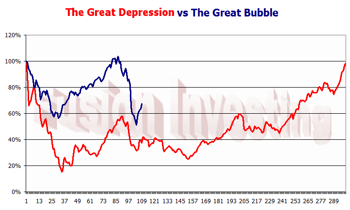 financial strains of the great depression The labor market during the great depression and the current recession congressional research service summary a good deal of commentary has addressed similarities between the recession that began in.