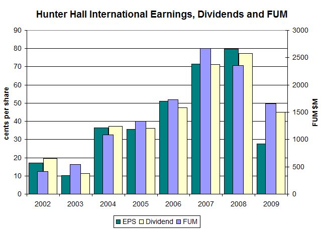 Hunter Hall International Limited 2009 Full Year Key Stats