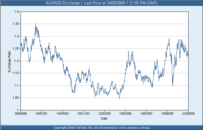 Aud Nzd Exchange Rate 10 Year Chart