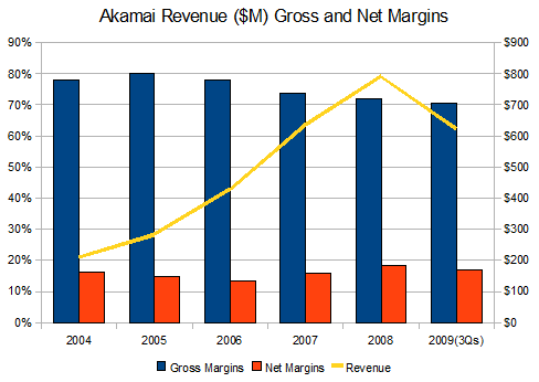 akam-gross-net-margins
