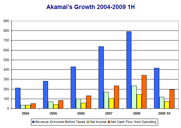 Akamai's Growth 2004 to 2009 Q2