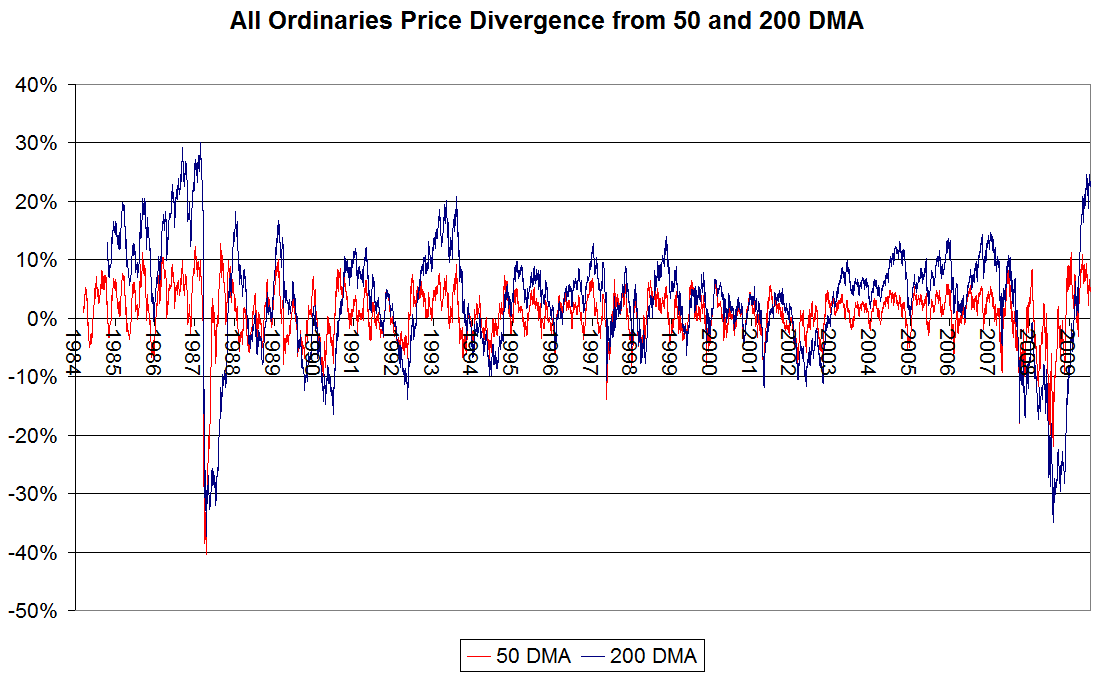 All Ordinaries Price Divergence from 50 adn 200 day moving averages