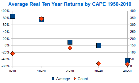 10 year real returns by P/E10 CAPE