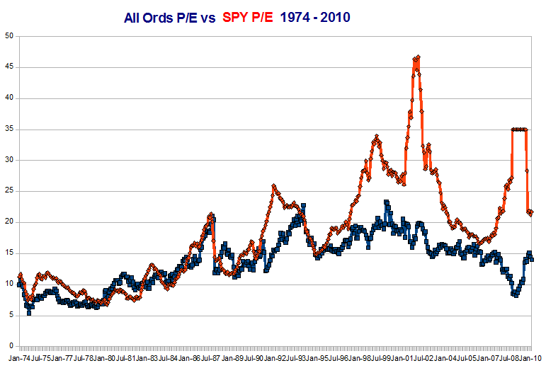 Australian All Ordinaries Index (^AORD) P/E (PER) compared to S&P500