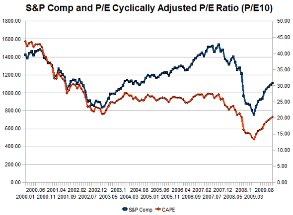 S&P Comp and Cyclically Adjusted P/E10 (CAPE) Ten Year Chart