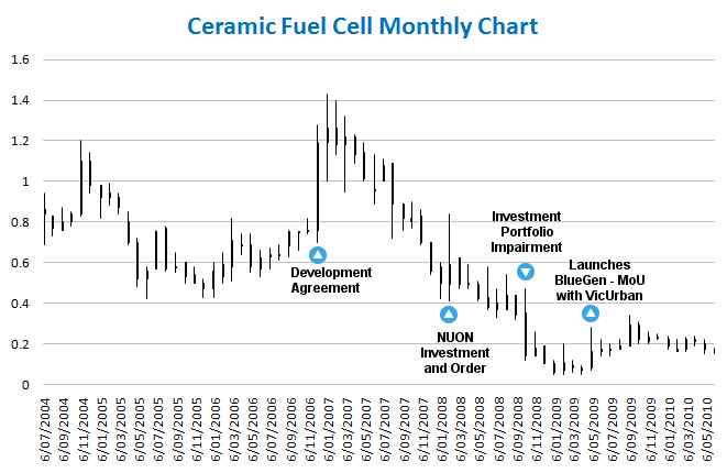 CERAMIC FUEL CELLS LIMITED (CFU) milestones and price chart