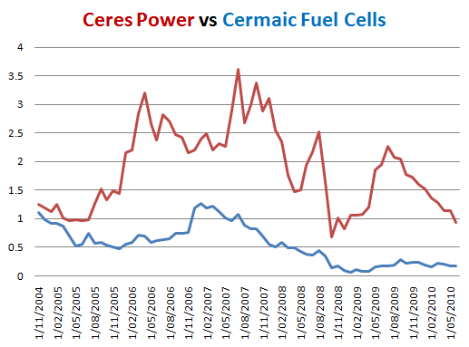 CERAMIC FUEL CELLS LIMITED (CFU) compared to Ceres Power Ltd