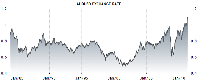 Long Term Aud Usd Chart