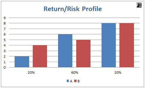 risk/return ratio