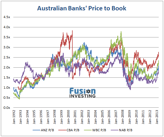 price book ratio
