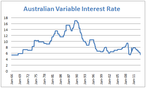 Australia Average Variable Interest Rate Long Term Chart