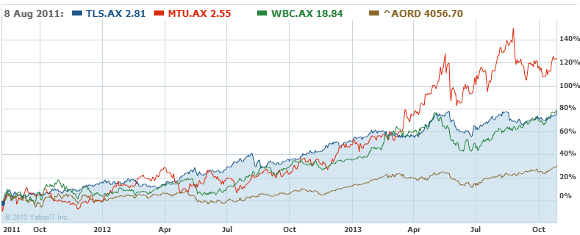 My top 3 share market picks 2 years later