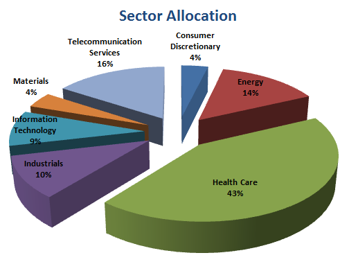 sector allocation equities finance fund