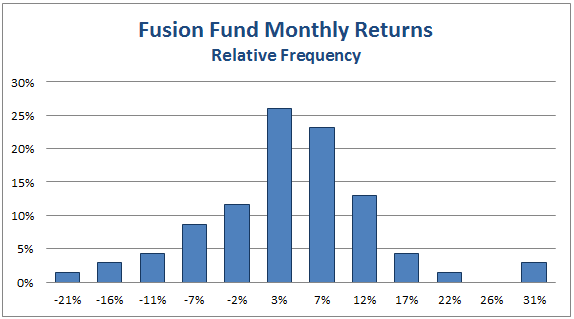 Fusion Fund monthly returns frequency 2014-04