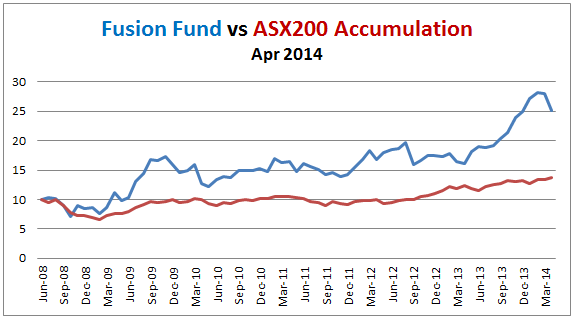 Fusion Fund performance 2014-04