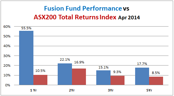 Fusion Fund Performance-vs-all-ords-accum-2014-04