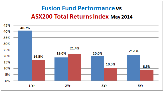 fusion fund performance vs ASX200 accumulation index 2014-05