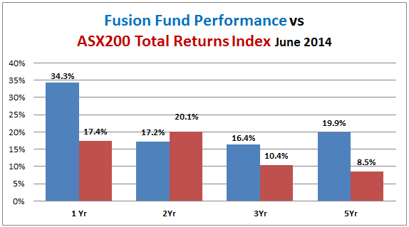 Fusion Fund Performance vs all ords accum