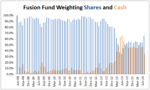 fusion-fund-asset-allocation-2014-07
