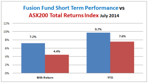 fusion fund short term performance vs all ords accum 2014-07