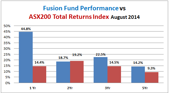 fusion fund performance vs all ords accumulation index 2014-08