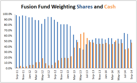 fusion-fund-asset-allocation-2014-09