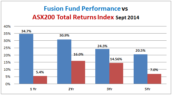 fusion-fund-performance-vs-all-ords-accum-2014-09