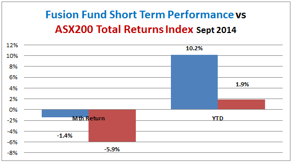 fusion-fund-short-term-performance-vs-all-ords-accum-2014-09