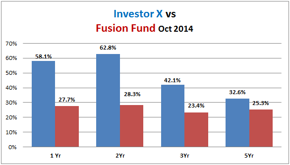 investor-x-returns-vs-fusion