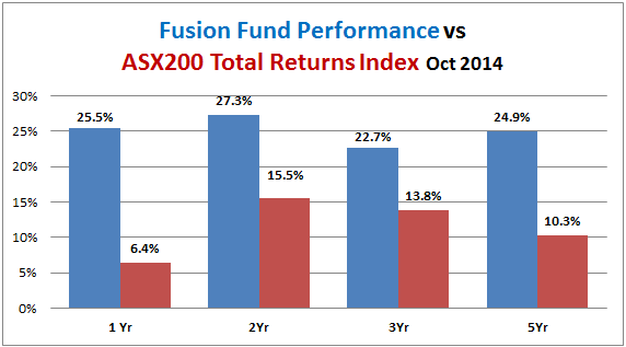 fusion-fund-performance-vs-all-ords-accum-2014-10