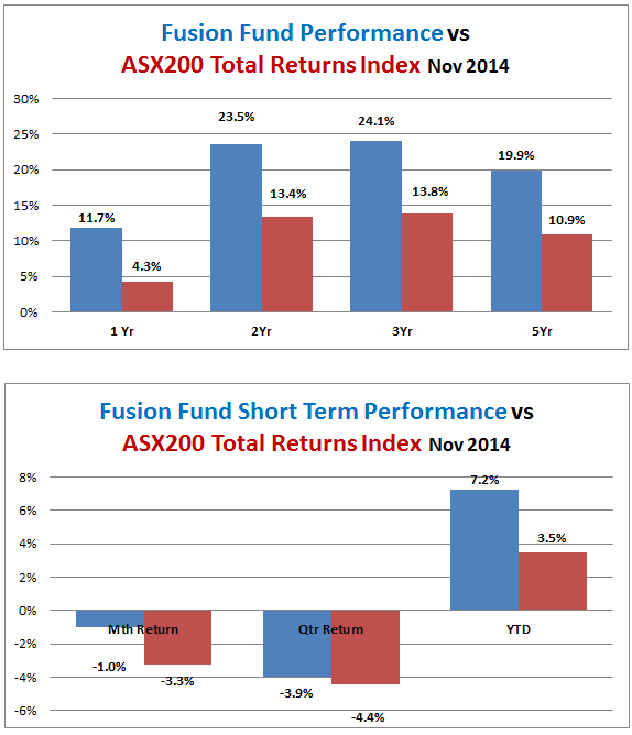 fusion-fund-performance-vs-all-ords-accum-2014-11