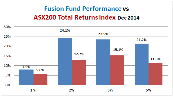 fusion-fund-performance-vs-all-ords-accum-2014-12